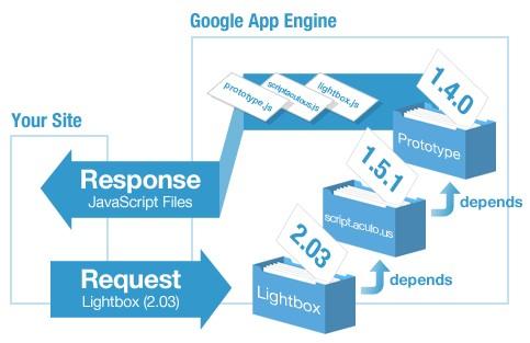 Remote loading API of JavaScript library-JsLoad
