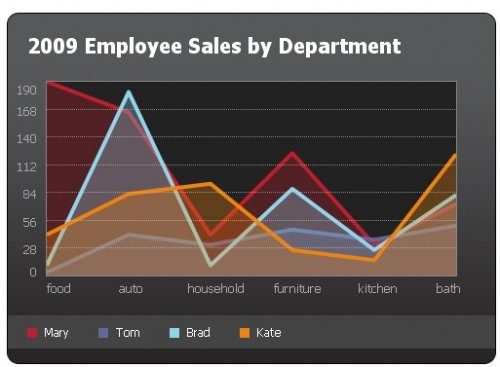 Accessible Charts And Graphs From Table Elements with jquery-Charts