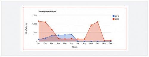 Gráficos estadísticos google con jQuery-gvChart