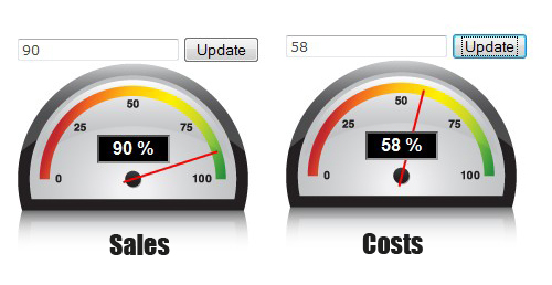 jQuery dashboard, show your values in a speedometer-speedometer
