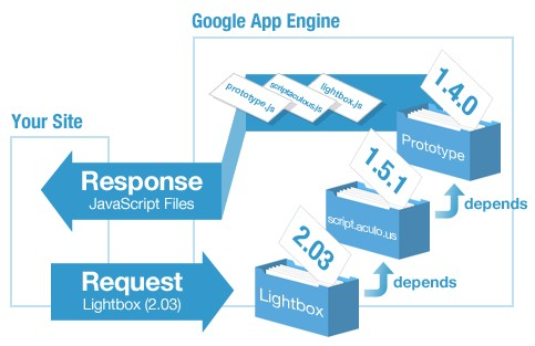 Cargar librerias javascript de los servidores de google-JsLoad