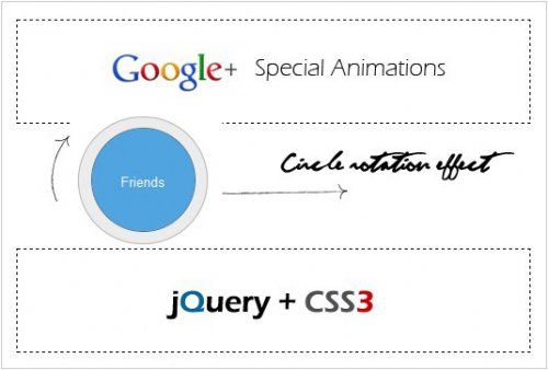 Google plus animation with jQuery - GooglePlus