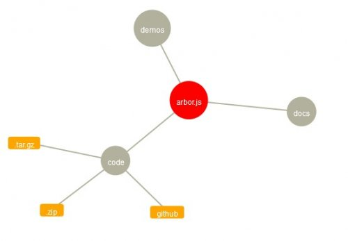Create animated graph with jQuery - arborjs