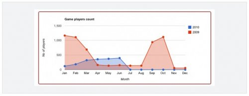 Google Charts with jQuery - gvChart