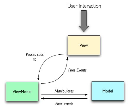 How to work with a MVC model with javascript and jQuery - backbone